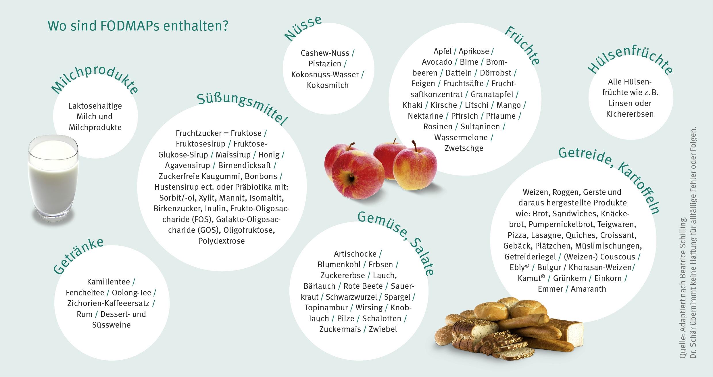 FODMAP-arme Ernährung bei Reizdarm - Dr. Schär Institute